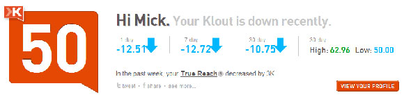 Klout Score of 50