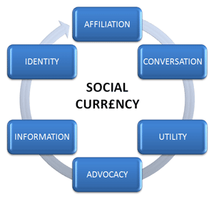 Social Media Marketing Accruing Social Currency